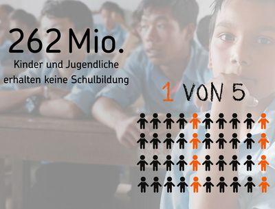 """Im Hintergrund ist eine asiatische Schulklasse zu sehen. Das Bild ist hell und unscharf gehalten. Im Vordergrund befinden sich zwei Textfelder. In dem einen steht """"262 Millionen Kinder und Jugendliche erhalten keine Schulbildung"""". Im anderen Textfeld steht """"1 von 5"""". Darunter finden sich 5 Reihen von Piktogrammen von Kindern. Sie sind schwarz. Jedes fünfte Kind ist orange gefärbt."""